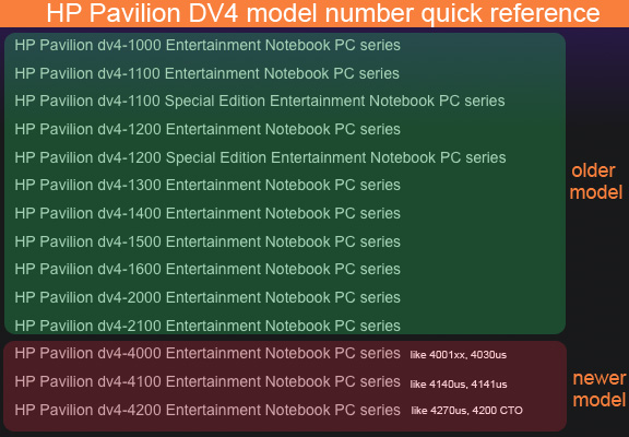 HP Pavilion  									DV4 model number  									quick reference